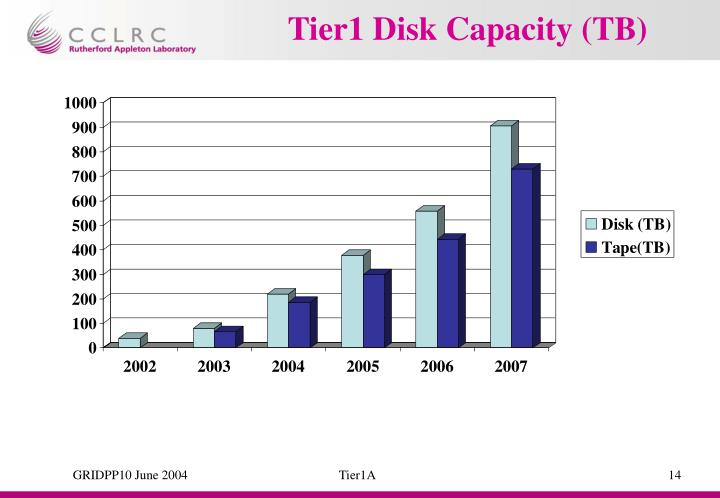 Tier1 Disk Capacity (TB)