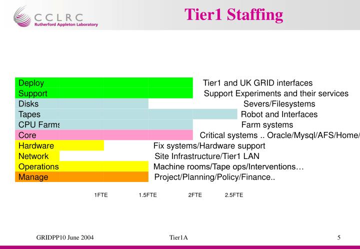 Tier1 Staffing