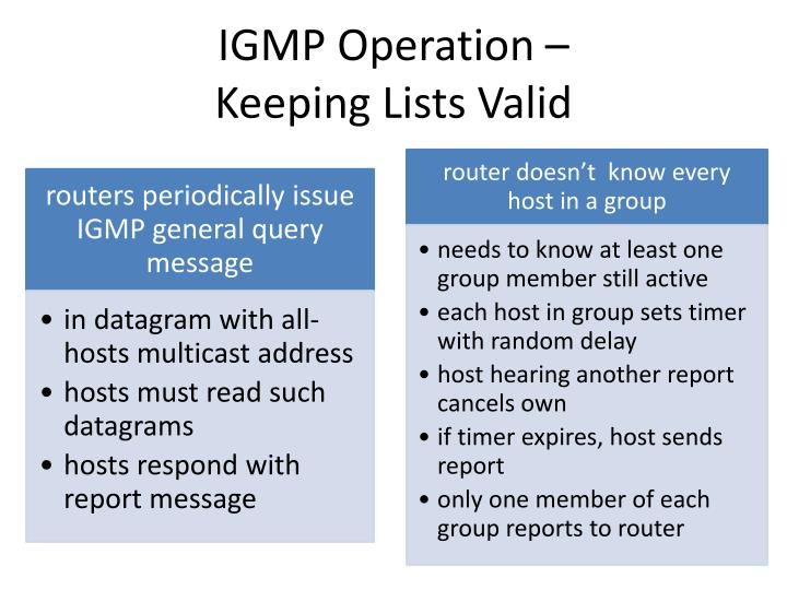 IGMP Operation –