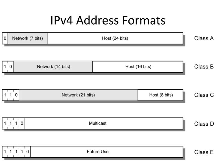 IPv4 Address Formats