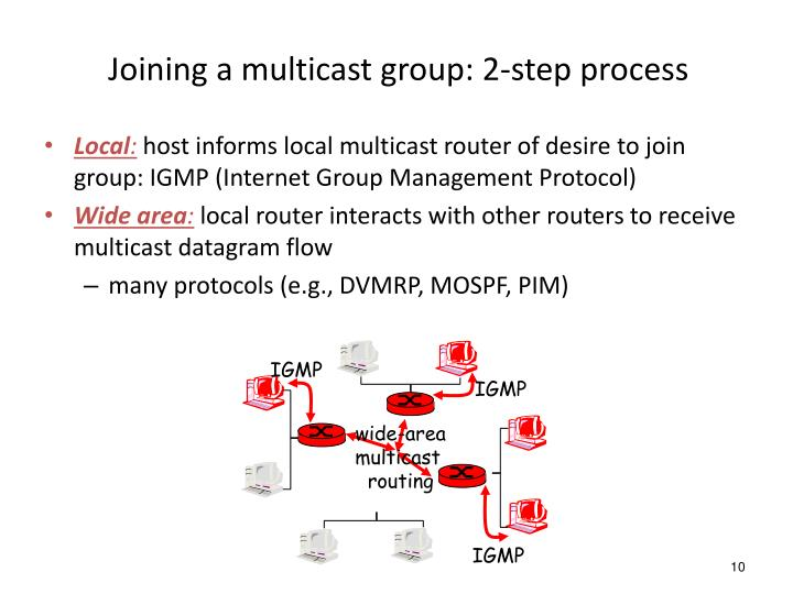 Joining a multicast group: 2-step process