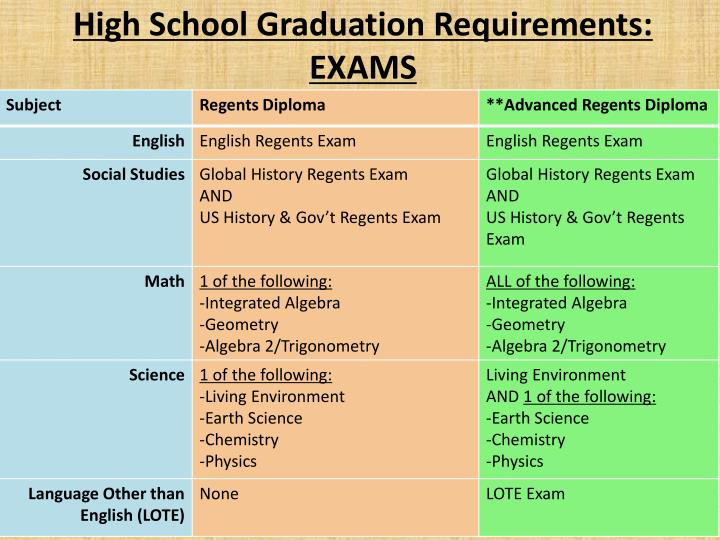 High School Graduation Requirements: