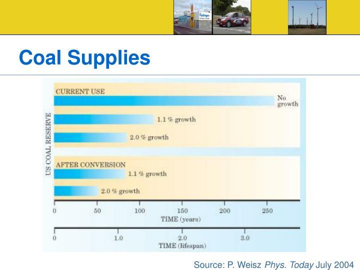 Coal Supplies