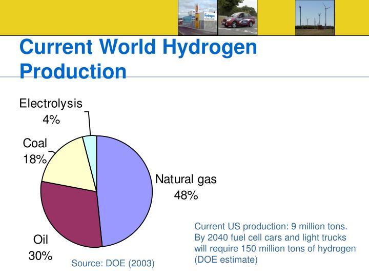 Current World Hydrogen Production