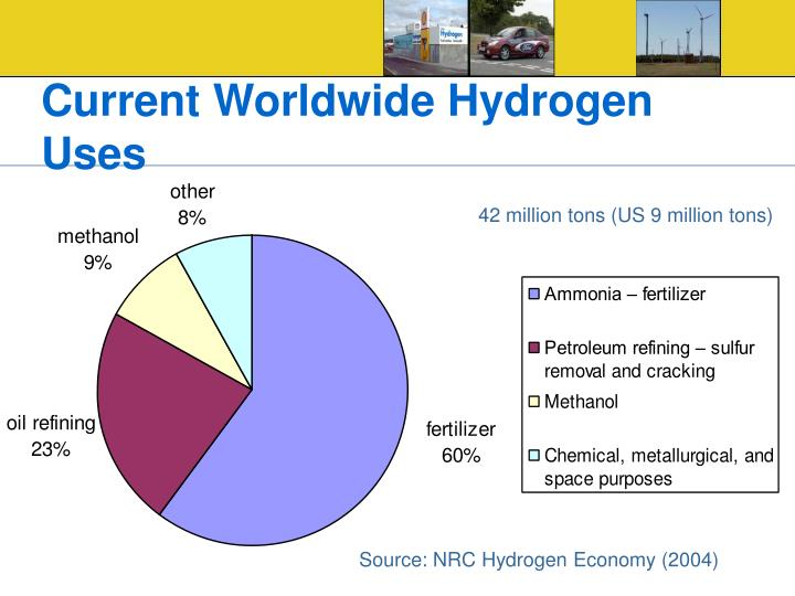 Current Worldwide Hydrogen Uses