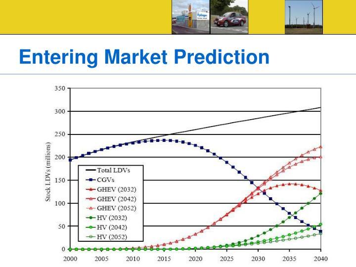Entering Market Prediction