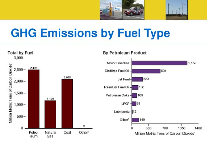GHG Emissions by Fuel Type