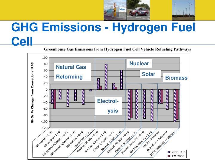 GHG Emissions - Hydrogen Fuel Cell