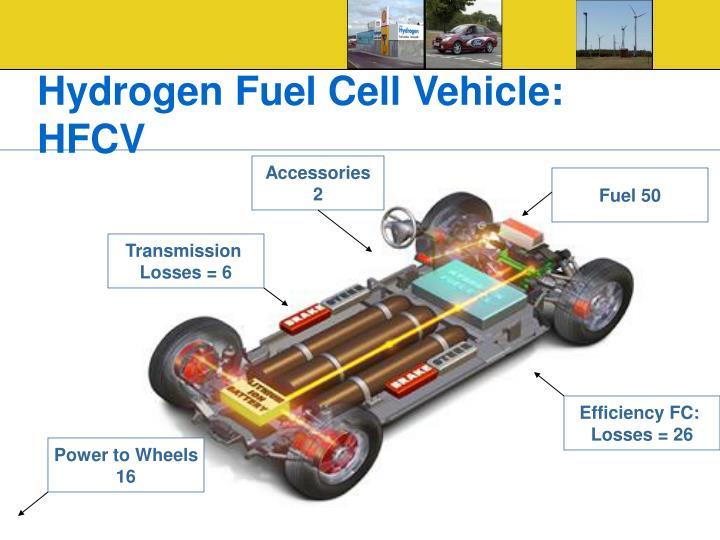 Hydrogen Fuel Cell Vehicle: HFCV