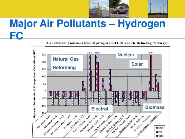 Major Air Pollutants – Hydrogen FC