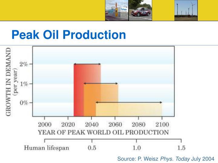 Peak Oil Production