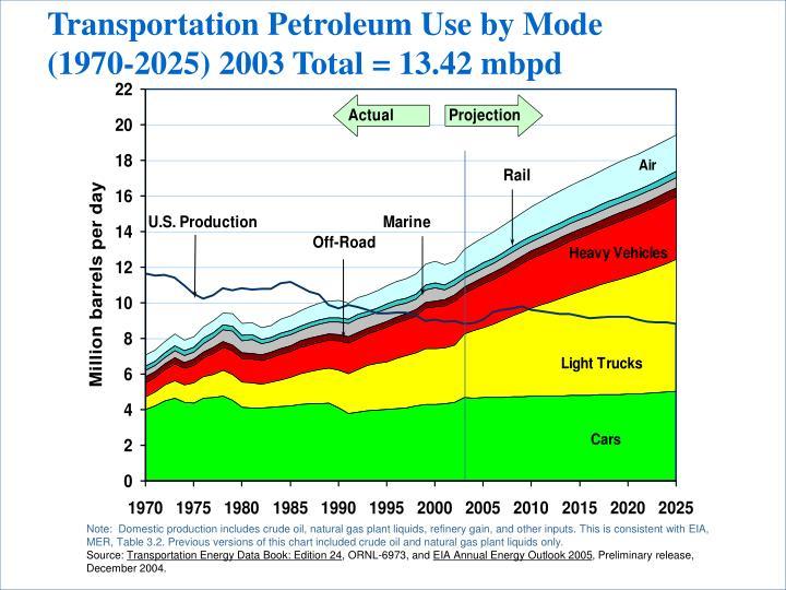 Transportation Petroleum Use by Mode