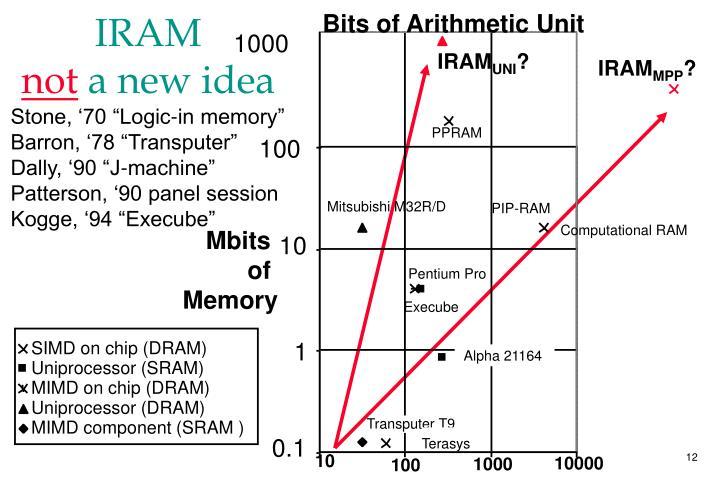 SIMD on chip (DRAM)