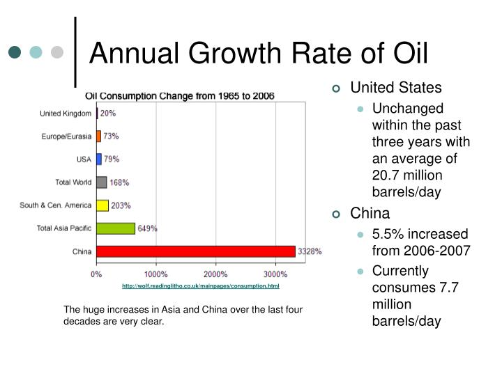 Annual Growth Rate of Oil