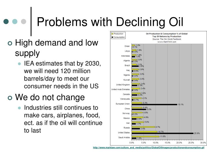 Problems with Declining Oil