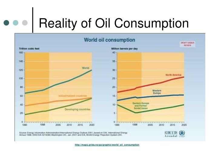 Reality of Oil Consumption