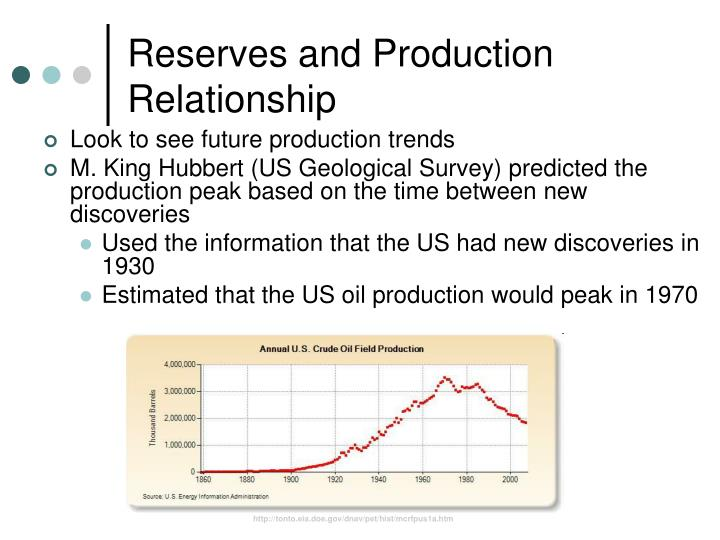 Reserves and Production Relationship