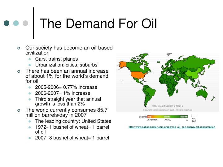 The Demand For Oil