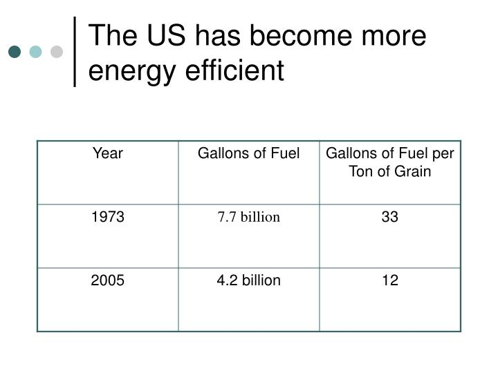 The US has become more energy efficient