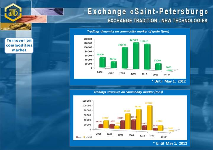 Turnover on commodities market