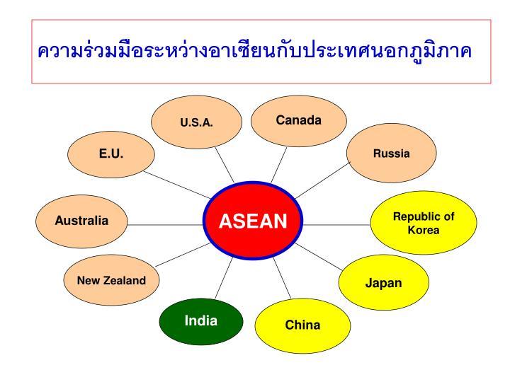 ความร่วมมือระหว่างอาเซียนกับประเทศนอกภูมิภาค