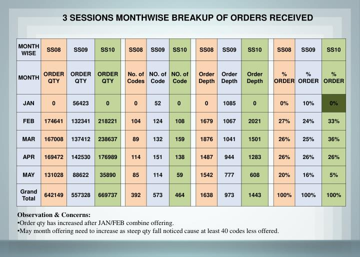 3 SESSIONS MONTHWISE BREAKUP OF ORDERS RECEIVED
