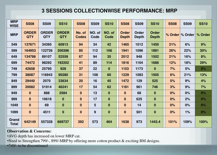 3 SESSIONS COLLECTIONWISE PERFORMANCE: MRP