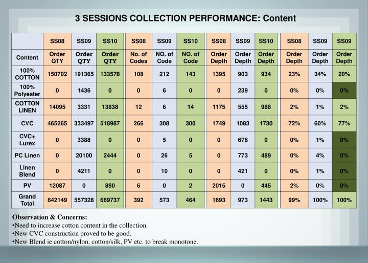 3 SESSIONS COLLECTION PERFORMANCE: Content