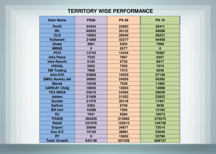TERRITORY WISE PERFORMANCE