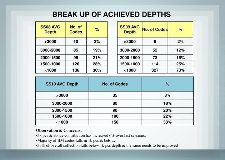 BREAK UP OF ACHIEVED DEPTHS