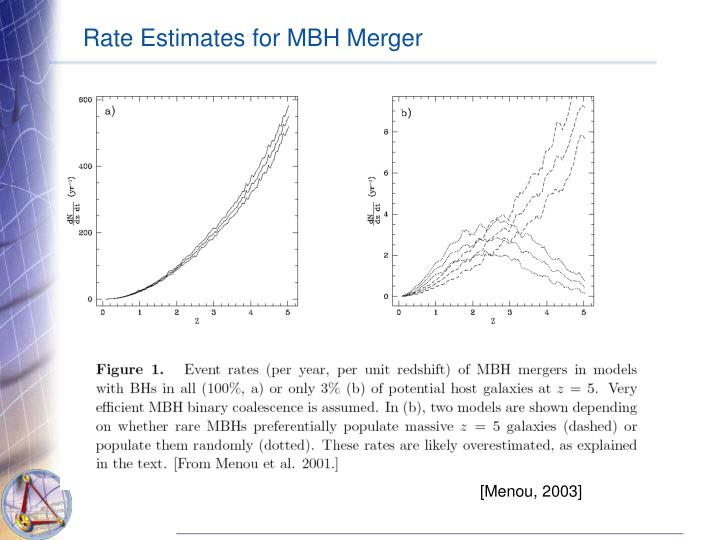 Rate Estimates for MBH Merger