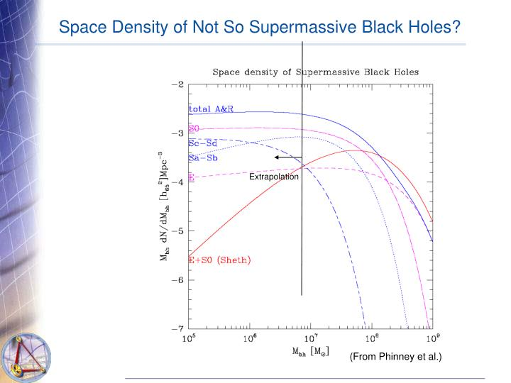 Space Density of Not So Supermassive Black Holes?
