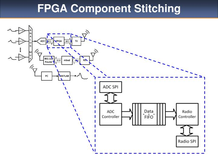 FPGA Component Stitching