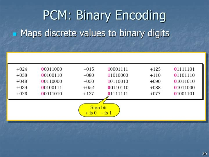 PCM: Binary Encoding
