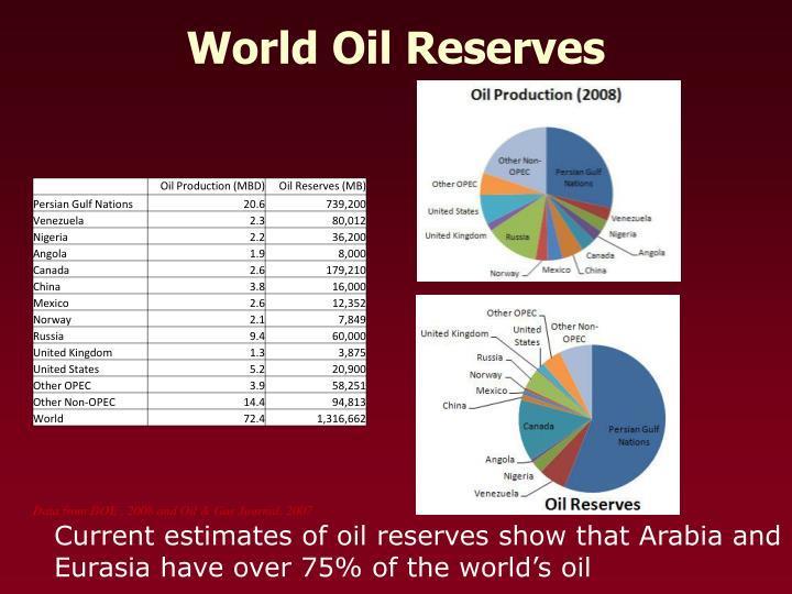 World Oil Reserves