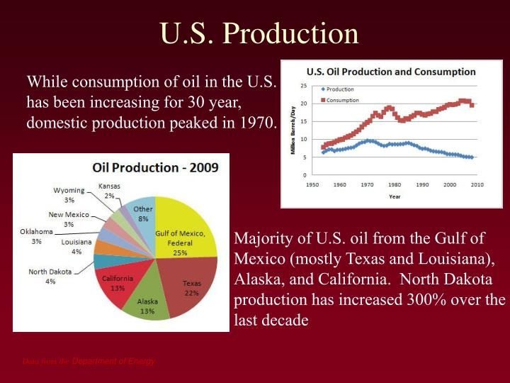 U.S. Production