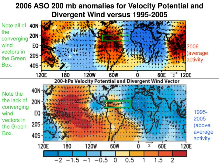 2006 ASO 200 mb anomalies for Velocity Potential and Divergent Wind versus 1995-2005