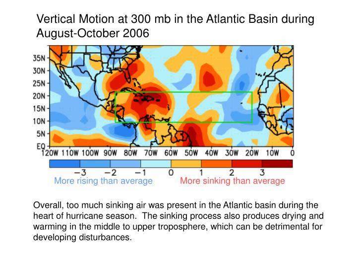 Vertical Motion at 300 mb in the Atlantic Basin during August-October 2006