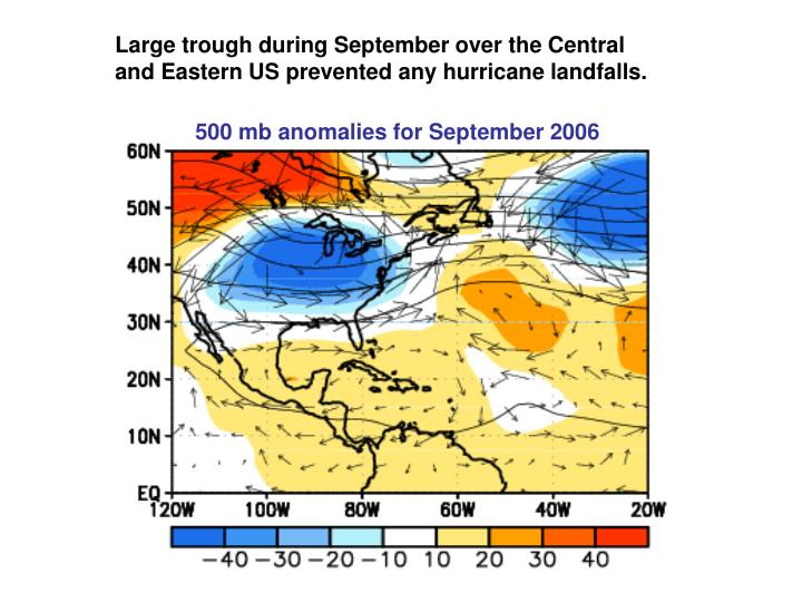 Large trough during September over the Central and Eastern US prevented any hurricane landfalls.
