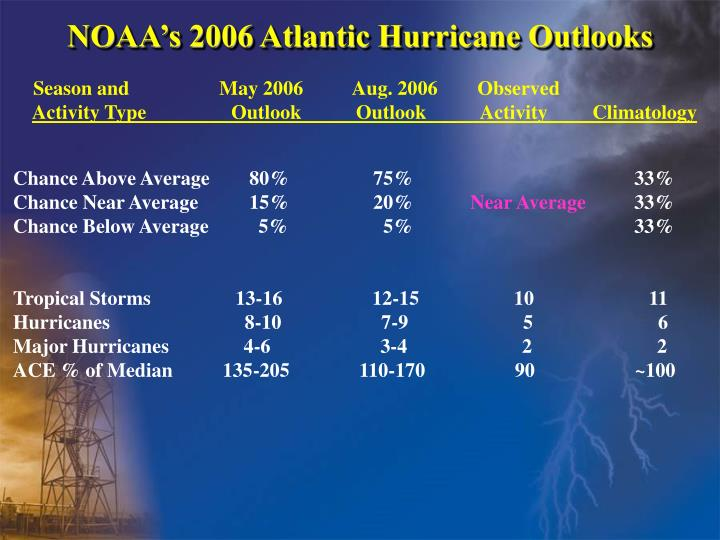 NOAA's 2006 Atlantic Hurricane Outlooks