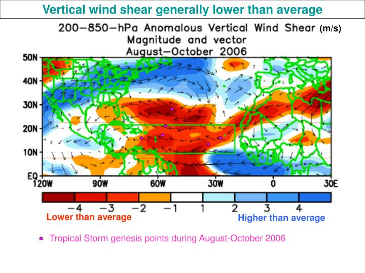 Vertical wind shear generally lower than average