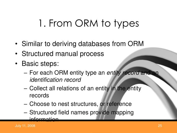 1. From ORM to types