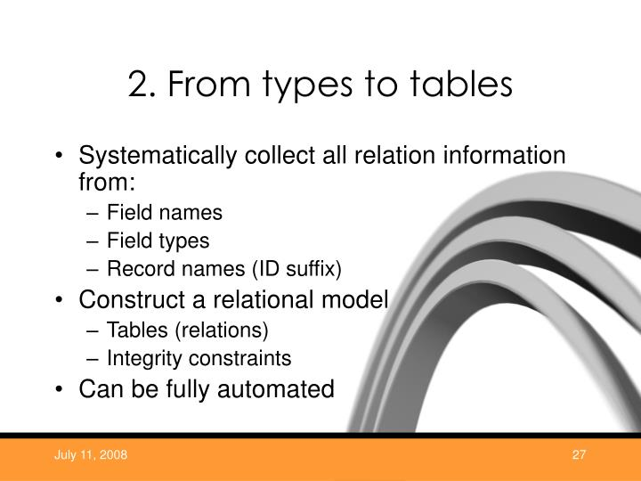2. From types to tables