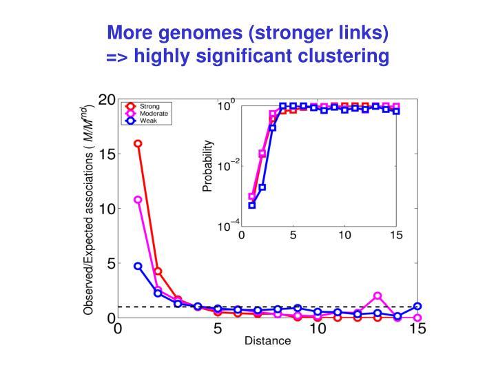 More genomes (stronger links)