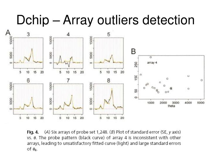 Dchip – Array outliers detection