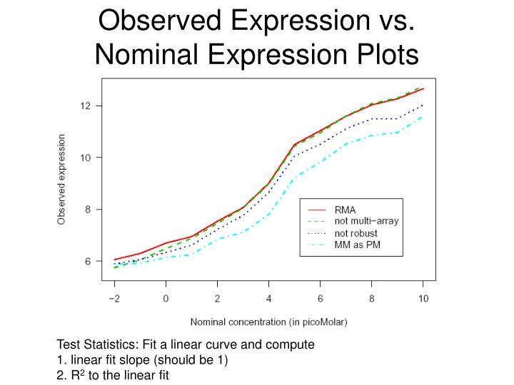 Observed Expression vs.