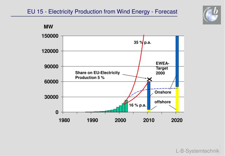 EU 15 - Electricity Production from Wind Energy - Forecast