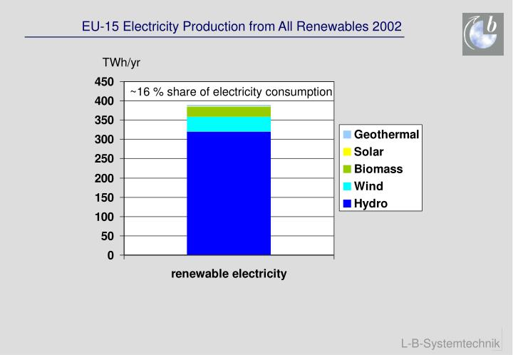 EU-15 Electricity Production from All Renewables 2002