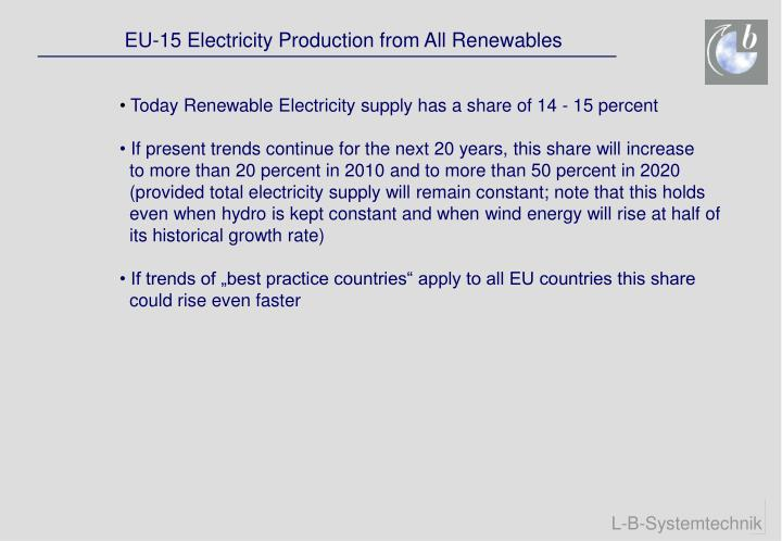 EU-15 Electricity Production from All Renewables