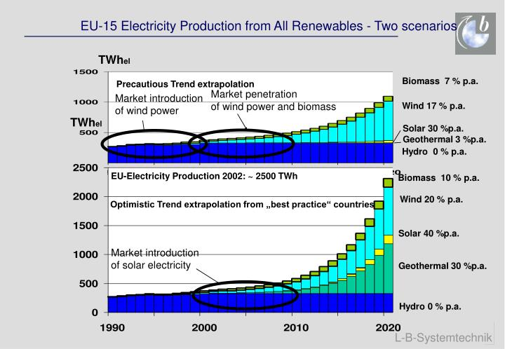 EU-15 Electricity Production from All Renewables - Two scenarios